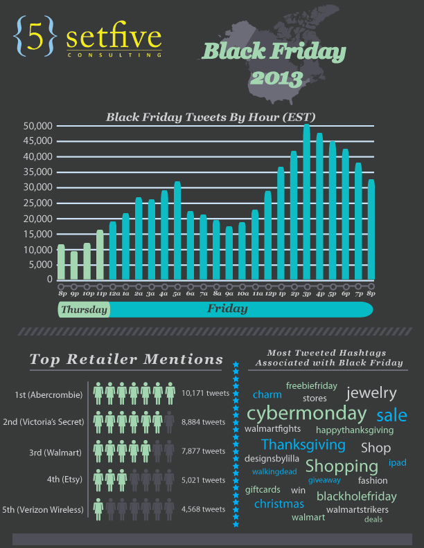 black_friday_infographic_setfive_consulting